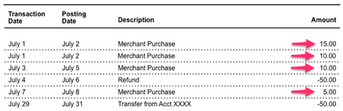 A sample credit card account statement with purchase, interest charge and fee transactions selected.